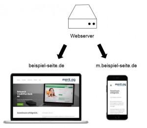 Unterschiedliche URLs